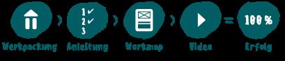 Werkpackung + Anleitung + Workmap + Video = 100% Erfolg!